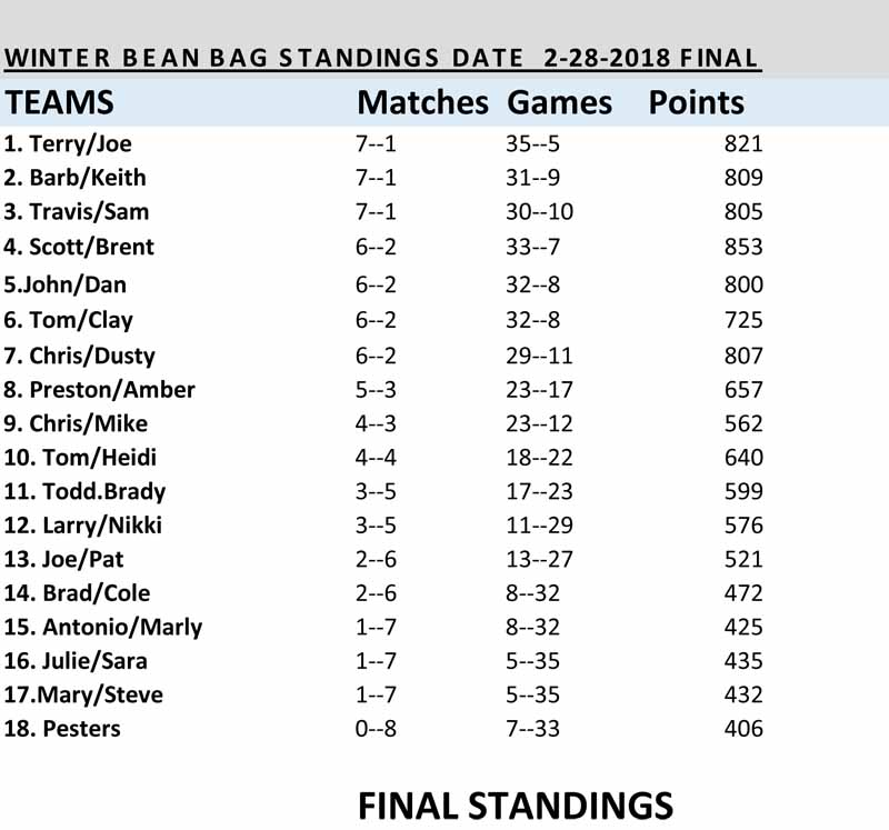 BEAN BAGS WINTER STANDINGS 2018-1.jpg